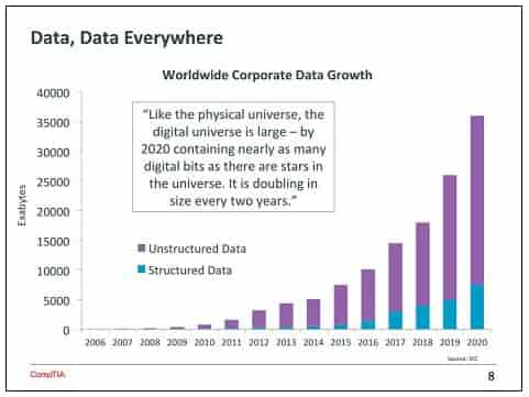 Unstructured and Structured Data Growth