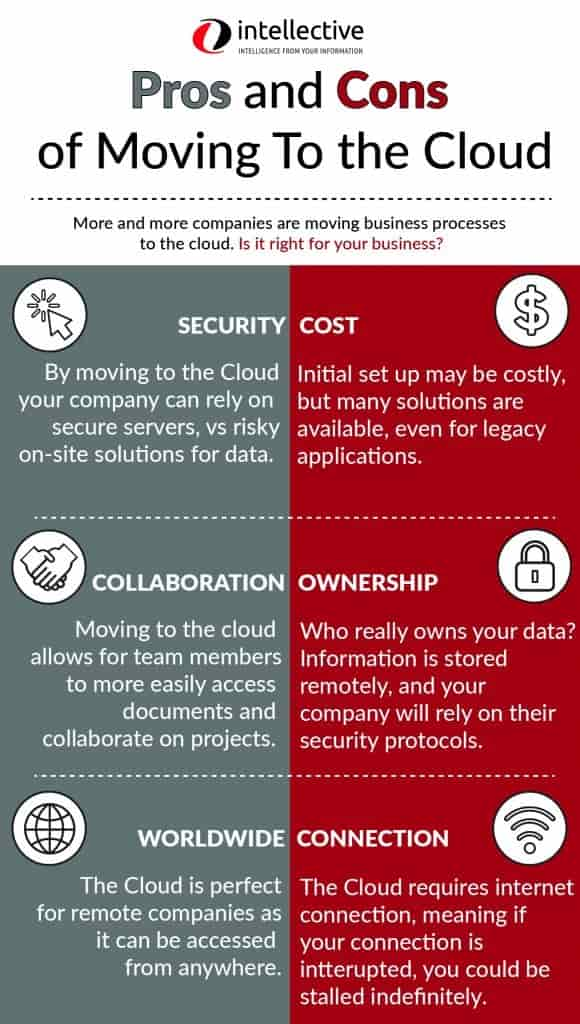 Pros & Cons of Cloud Migration Infographic