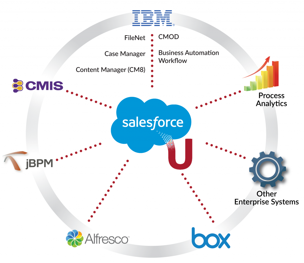 Unity for Salesforce